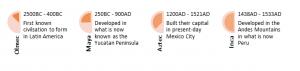 Civilisation of south american timeline